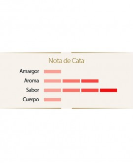 Tasting note Coffee Great Selection bulk 1 kg Cafes Caracas